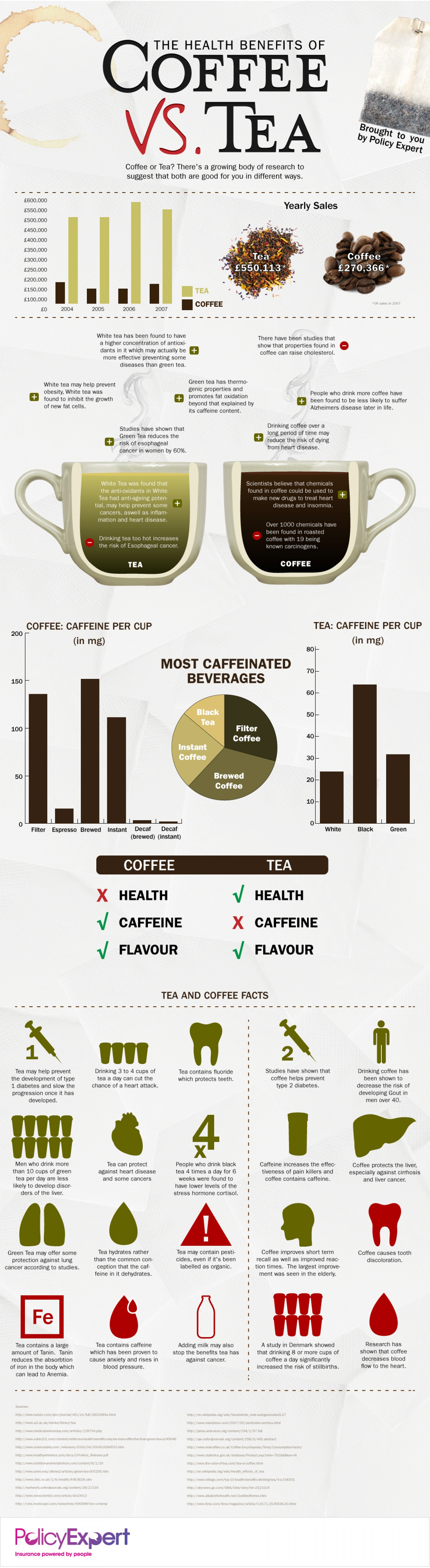 the-health-benefits-of-coffee-vs-tea_50290b546445d_w1500